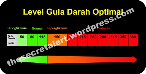 Level Gula Darah Optimal