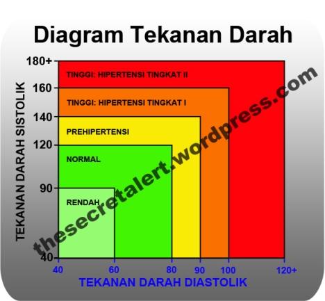 Diagram Tekanan Darah